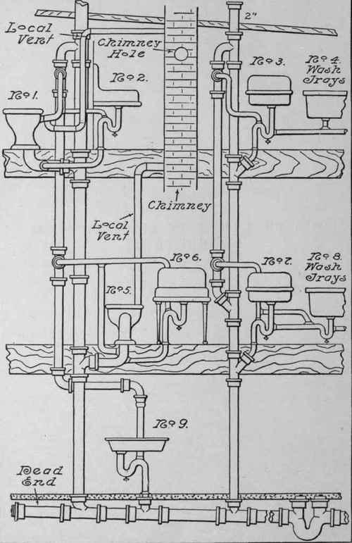 poor practices plumbing construction plumbing construction