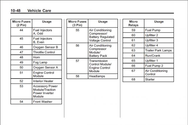 2015 Silverado Fuse Box Wiring Diagram
