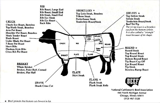 offal meat cuts diagram