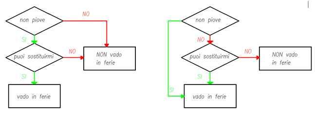 L\u0027algebra booleana e i diagrammi di flusso chiaramanzino