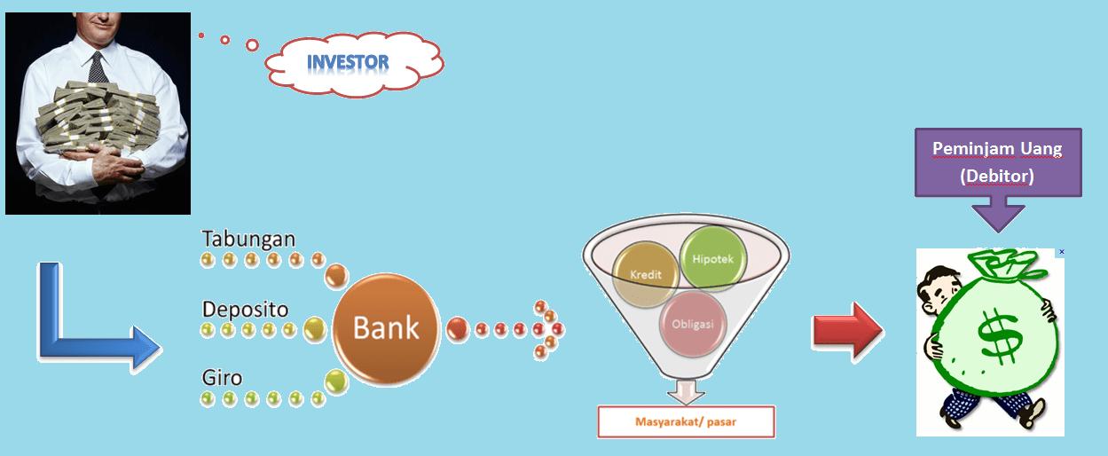 Bunga Deposito Bank 2013 Suku Bunga Dasar Kredit Bank Sentral Republik Indonesia Pada Gambar Di Atas Dapat Dijelaskan Sebagai Berikut
