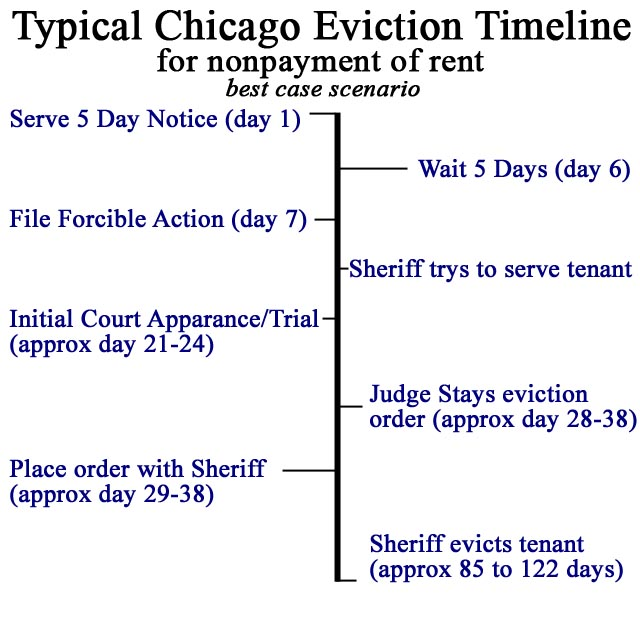 Timeline Chicago Cook County Illinois Eviction Process - how to make a eviction notice