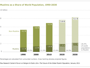 Muslim-Population-Growth-Inline