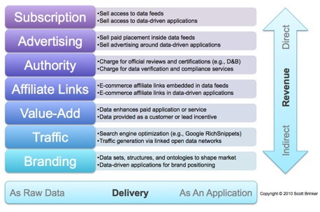 7 business models for linked data - Chief Marketing Technologist