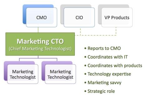 Rise of the Marketing Technologist - Chief Marketing Technologist - cto job description