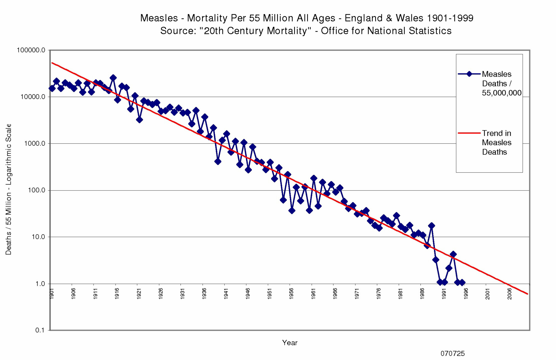 Prevalence Graph Vaccines Did Not Save Us 2 Centuries Of Official