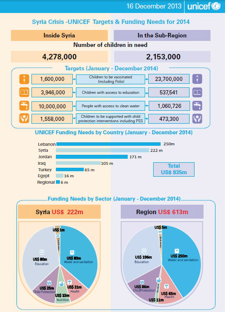 Syria Crisis -UNICEF Targets & Funding Needs for 2014