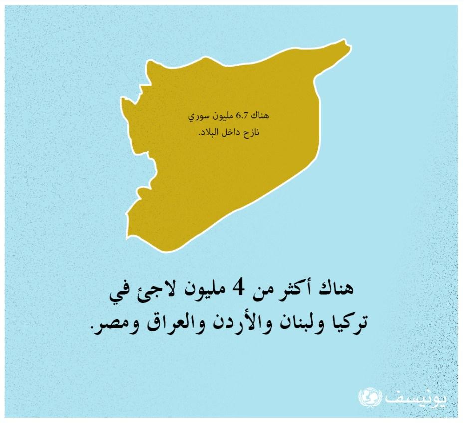 العنف، الفقدان، التهجير. بعد 5 سنوات من الأزمة السورية، تدمرت حياة الملايين من الأطفال والأسر بسبب النزاع العنيف. أعداد القتلى بالآلاف وأعداد الجرحى لا تُحصى. كما أُجبر الملايين على الفرار من ديارهم في بلاد أصبحت الآن خراباً، ويعيش فيها أكثر من 422,000 شخص تحت الحصار. يحتاج 7.6 مليون طفل سوري للمساعدة