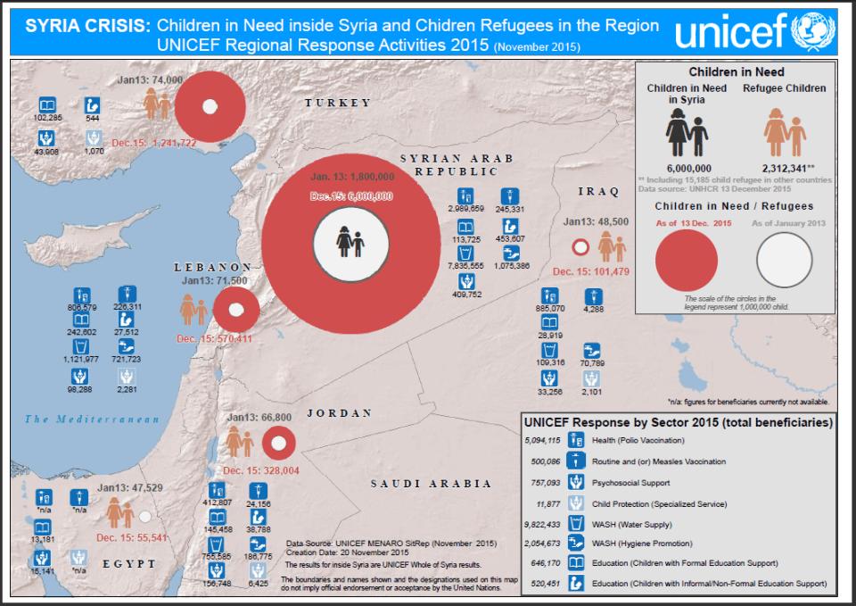 UNICEF Regional Response Activiti
