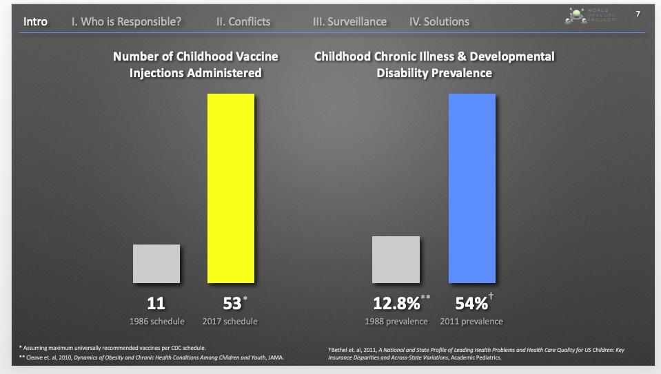 Mandates Toolbox \u2022 Children\u0027s Health Defense
