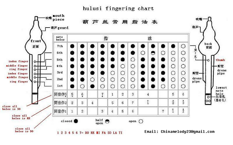 Melody of China A silk road to Chinese Musical Instruments - saxophone fingering chart
