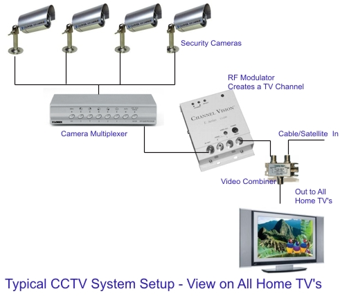 Cctv Cameras Wiring Diagram Wiring Diagram