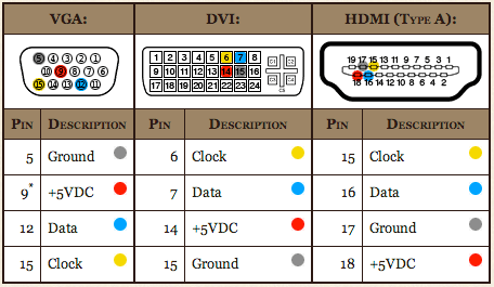 Как соединить vga и hdmi