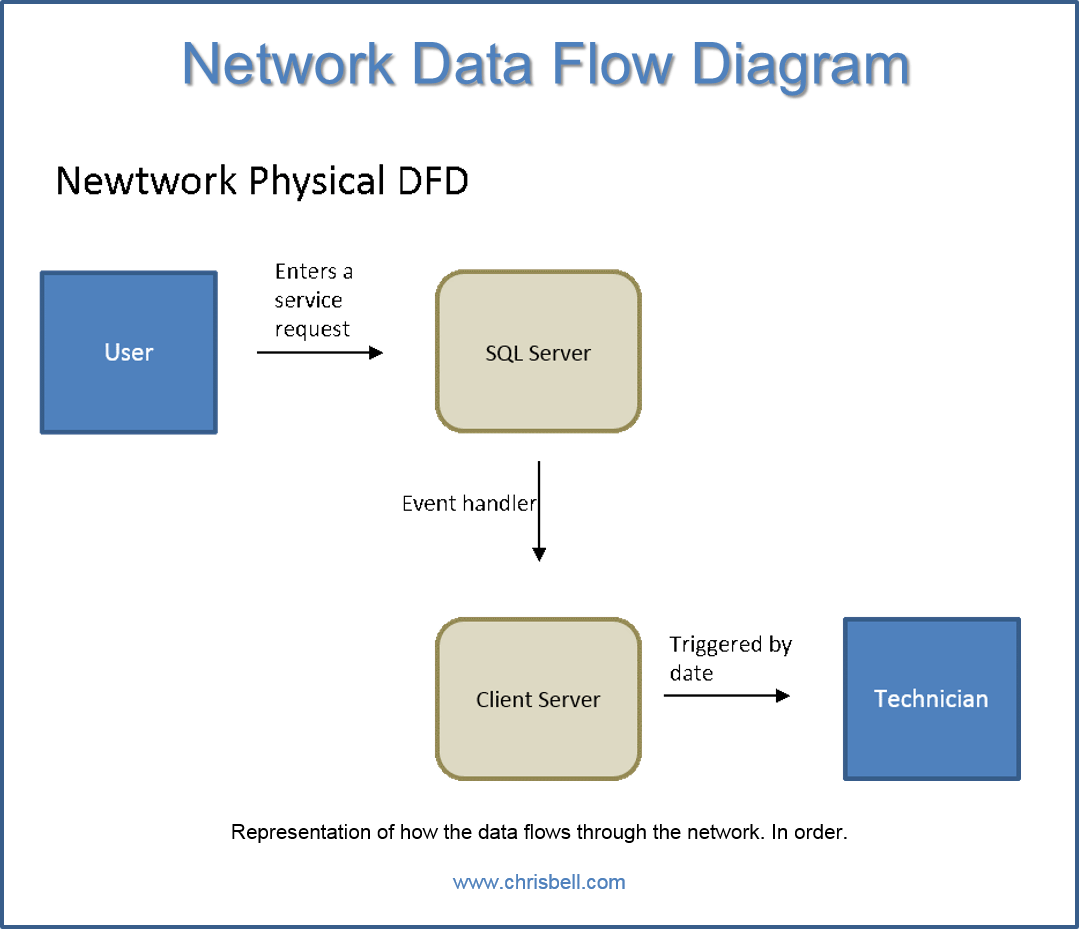 cse11is data flow diagrams sample kenmore elite microwave rdbms network data flow diagram cse11is data flow - Sample Dfd