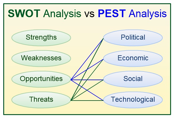 Pest Analysis Template Word pest analysis pest analysis template