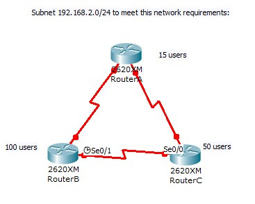 Cisco ICND2 - Calculate and apply a VLSM IP addressing design to a network