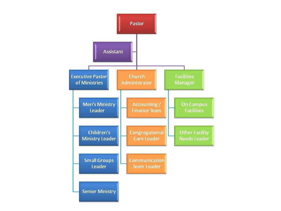 Discovering the \u201cRight\u201d Organization Structure for Your Church