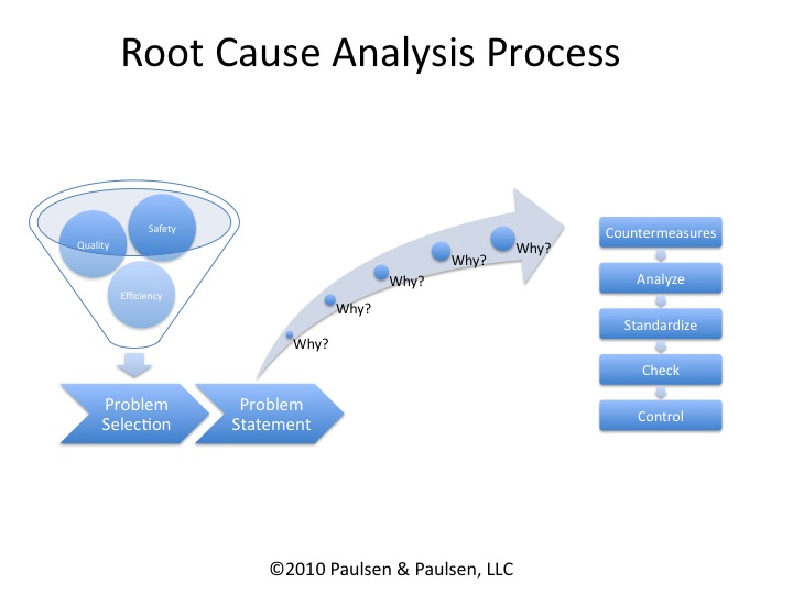 Classic Lean The 5-Why Root Cause Analysis Lean Leadership - root cause analysis