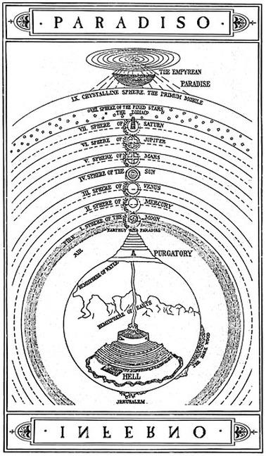 diagram of dantes view