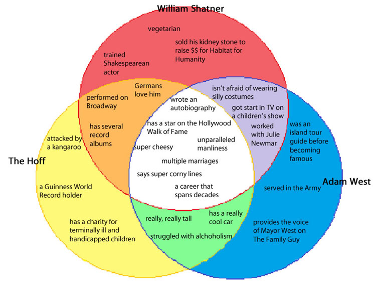 socrates plato aristotle venn diagram