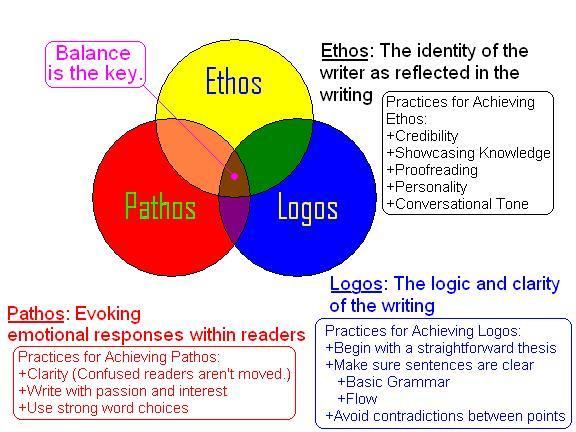 ethos essay persuasive essay using ethos pathos and logos john