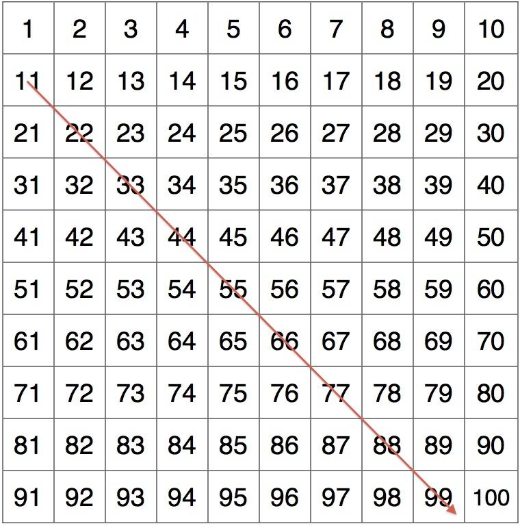 hundreds chart Overthinking my teaching