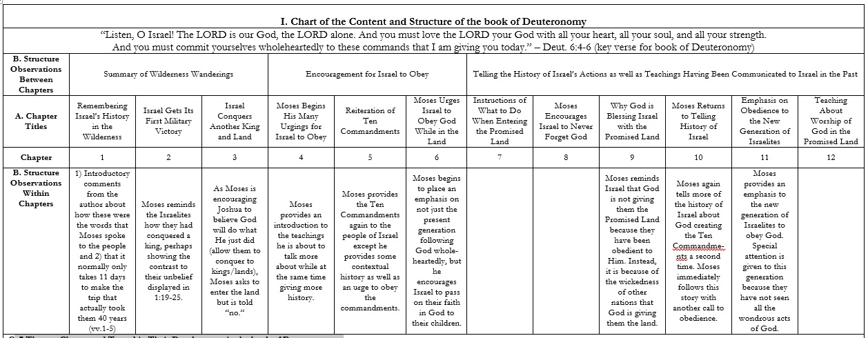 analysis of the book of deuteronomy The book of deuteronomy the title of deuteronomy in hebrew is debarim, words, from its opening phrasethe english title comes from the septuagint of 17:18, deuteronomion, copy of the law this title is appropriate because the book replicates much of the legal content of the previous books, serving as a second law.