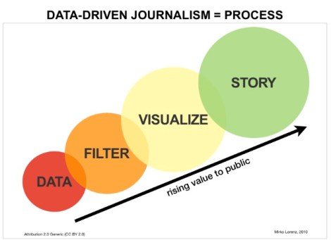 Even new views of data-driven journalism too often sees the release of coverage to be the end of the reporting process. Where is the action?
