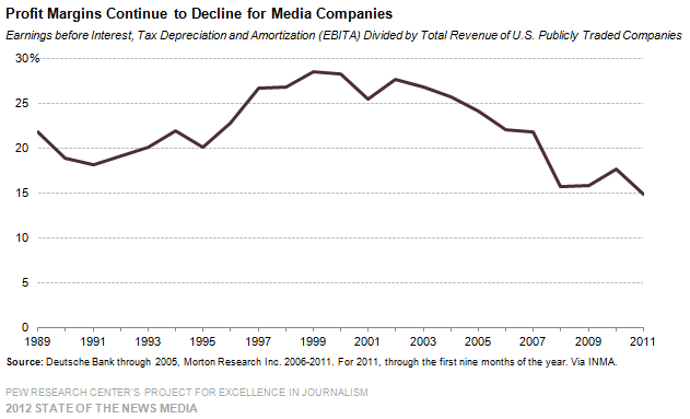 Showing a snapshot of 12 newspaper company profit margins via Pew
