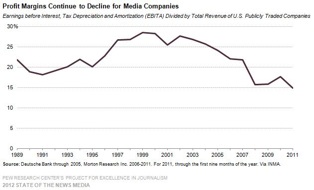 Showing a snapshot of 12 newspaper company profit margins via Pew