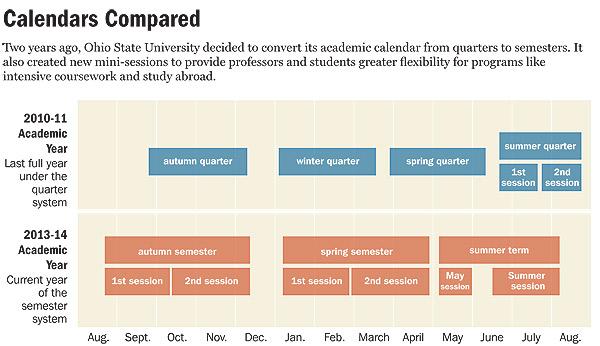 Academic Calendars Enter a Season of Change - The Chronicle of