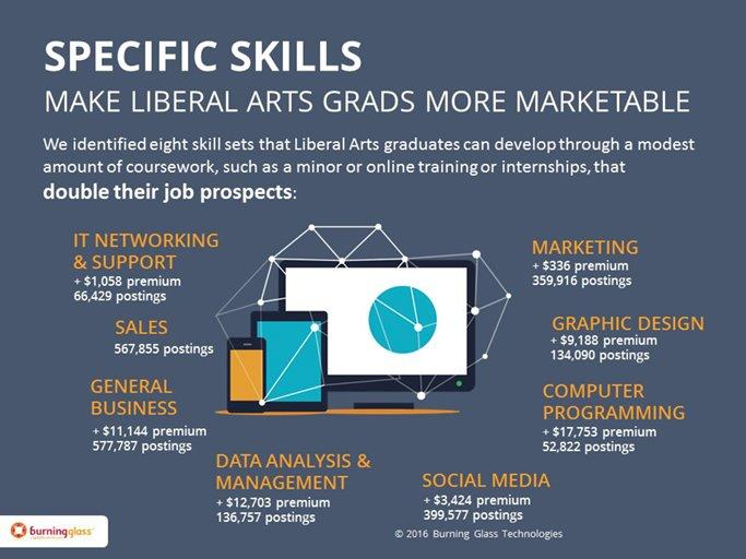 Liberal-Arts Majors Have Plenty of Job Prospects, if They Have Some