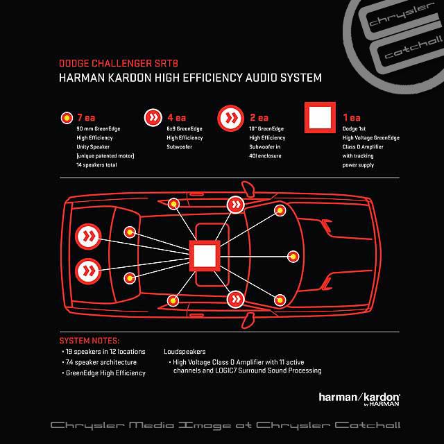 New High-tech Features Boost 2012 Dodge Challenger SRT8® 392\u0027s
