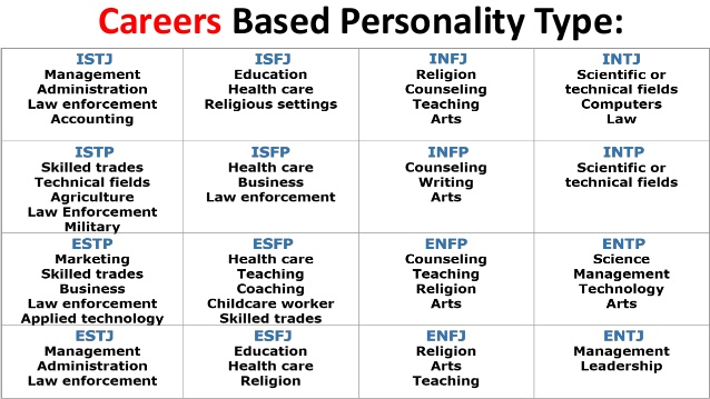 Avid Worksheets For High School Students : Career personality test for high school students pdf