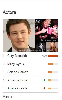 cory_monteith_actors_top_charts