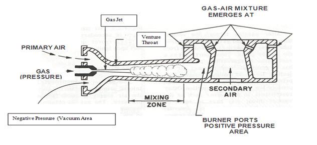 furnace orifice