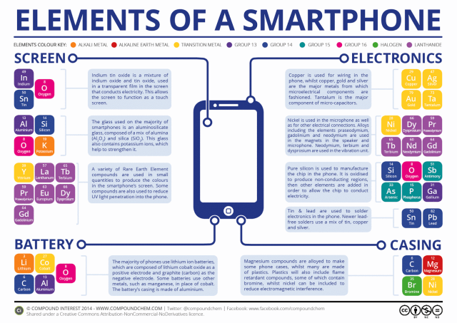 the-chemical-elements-of-a-smartphone-v2