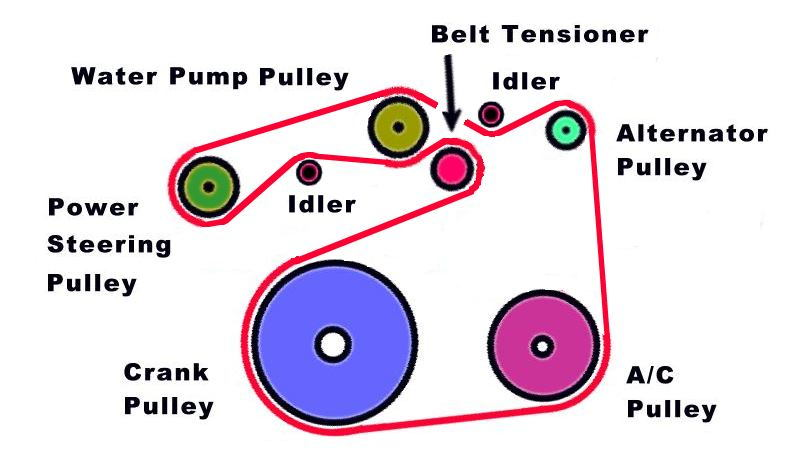 Toyota Camry Serpentine Belt Diagram