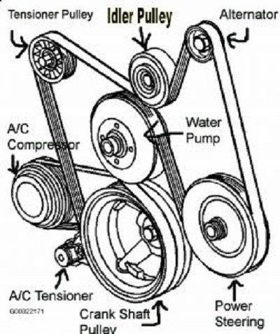 Chevy 53 Engine Diagram - 1guereaekssiew \u2022
