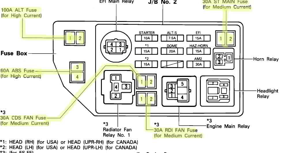 95 Toyota Camry Fuse Box Diagram Wiring Diagram