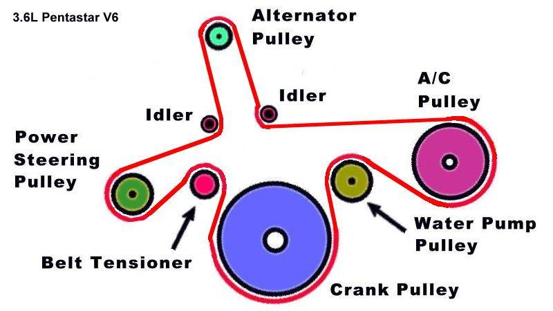 Jeep Wrangler JK 2007 to 2016 How to Replace Serpentine Belt - Jk-Forum