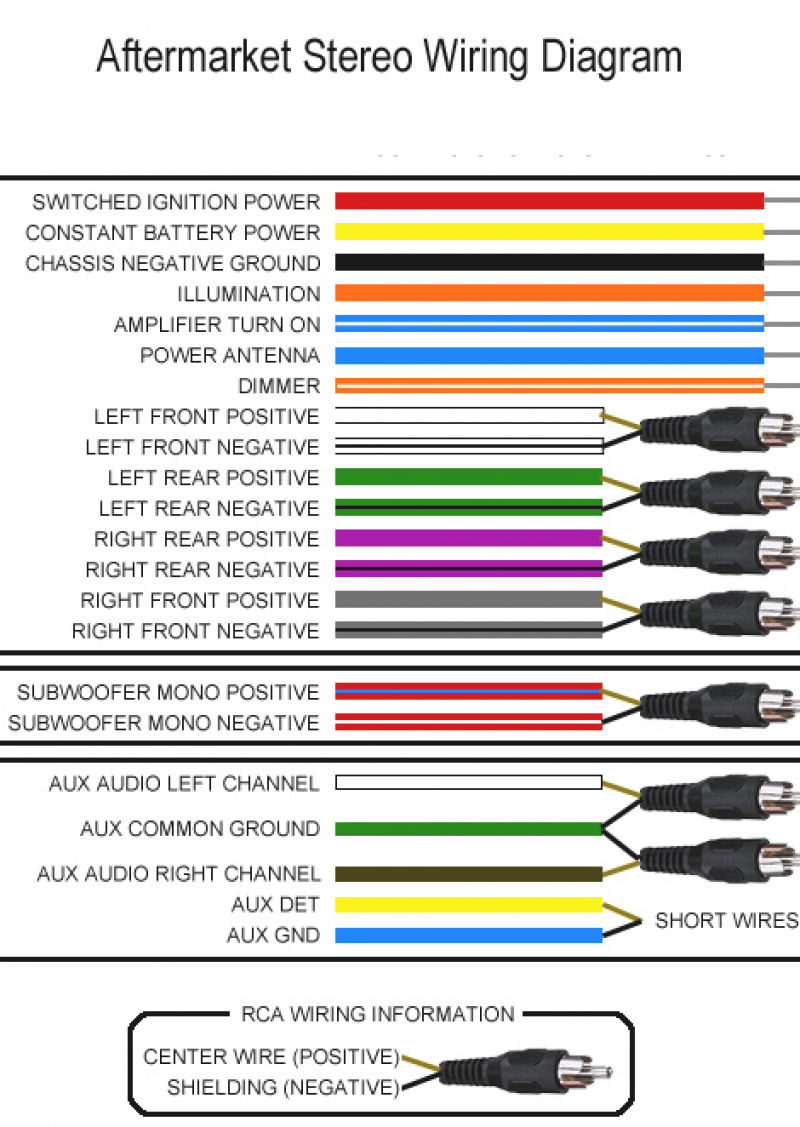 aftermarket car stereo wiring color code diagrams