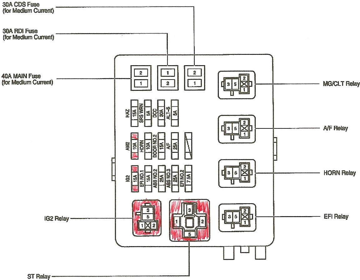 1999 toyota tacoma fuse box diagram