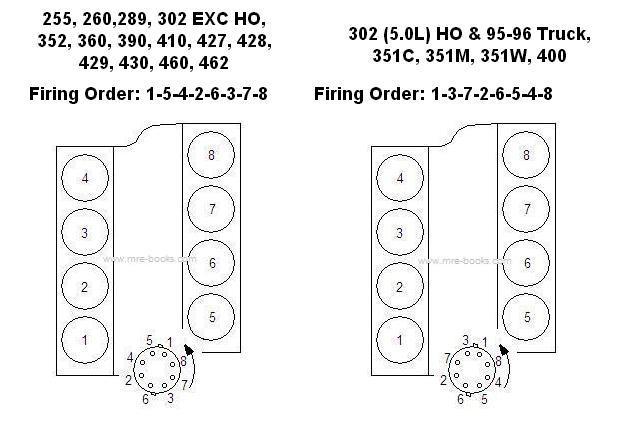 Diagram Ford 302 Firing Order Diagram Images Of Home Design