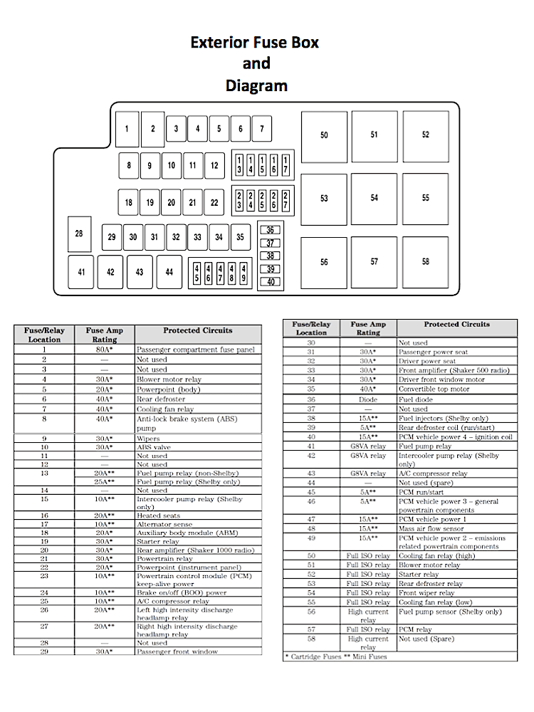 06 ford mustang fuse box diagram