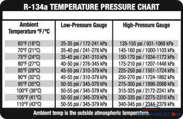 Aging System - AC pressure check - LS1TECH - Camaro and Firebird