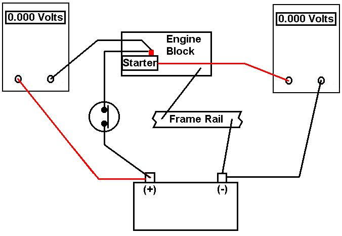 voltage drop test testing the starter circuit