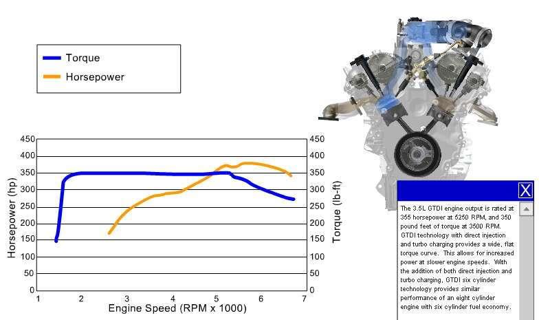 3 5l Ecoboost Engine Diagram Wiring Diagram