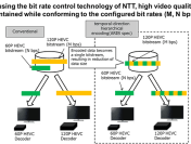 NTT H.265/HEVC Software-Encoding Engine Supporting 60P/120P Simultaneous Transmission of 4K Video