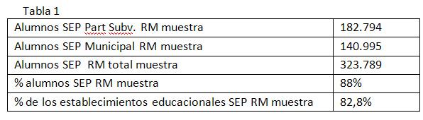 Fuente: Superintendencia de Educación. http://www.supereduc.cl/servicios/consulta-establecimiento.html * No se consideran establecimientos que entraron al Plan SEP al año 2013 ya que regularmente les son enviados los recursos asignados SEP el último semestre y por tiempo no alcanzan a gastarlos durante ese año.